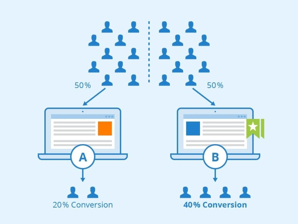 How does A/B testing work?