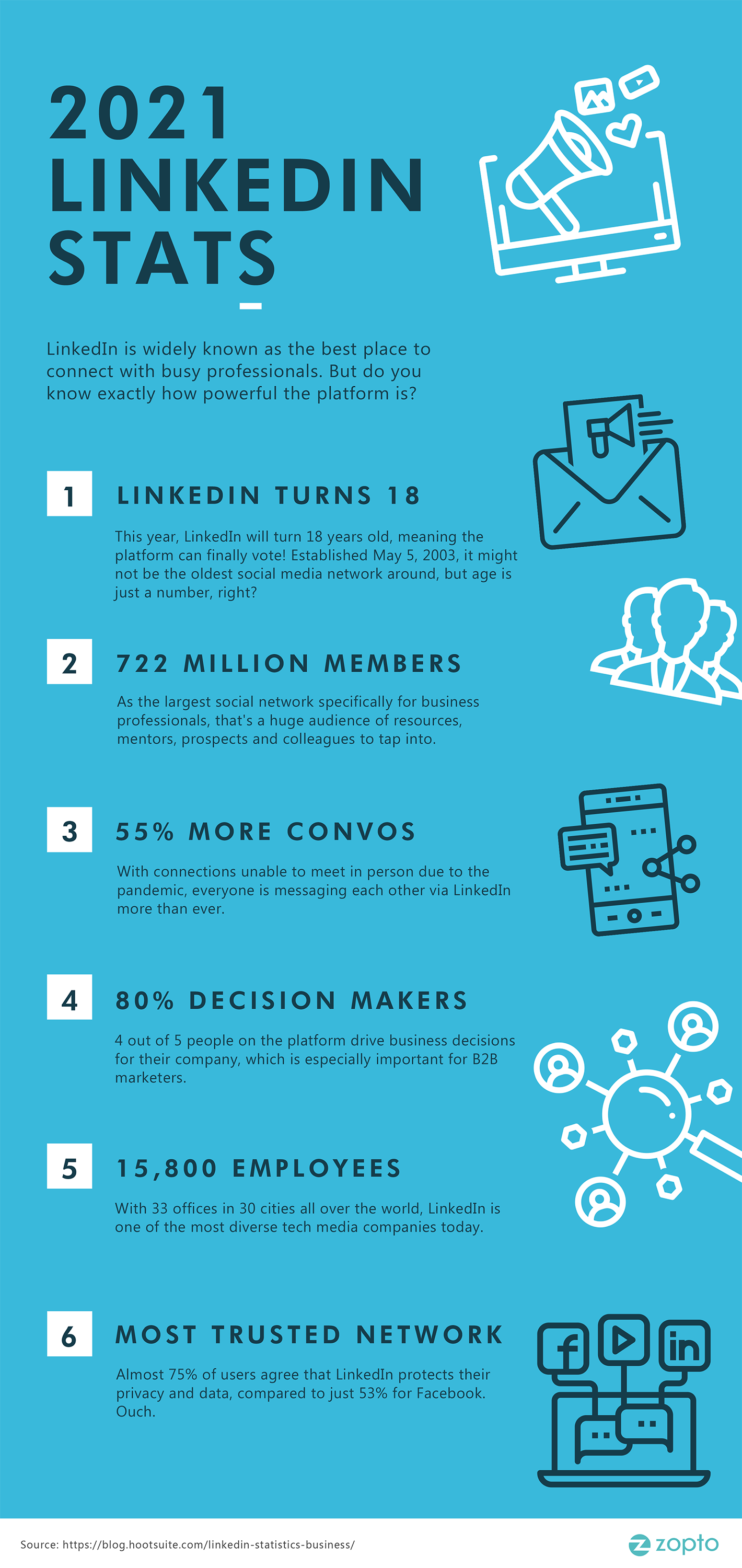 2021 Stats Are In: How Powerful is LinkedIn? 2